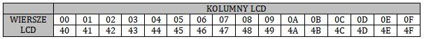 Adres DDRAM dla LCD 2x16