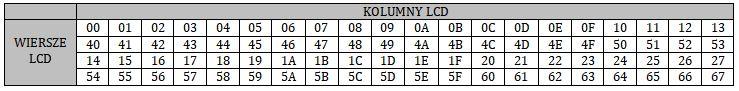 Adres DDRAM dla LCD 4x16